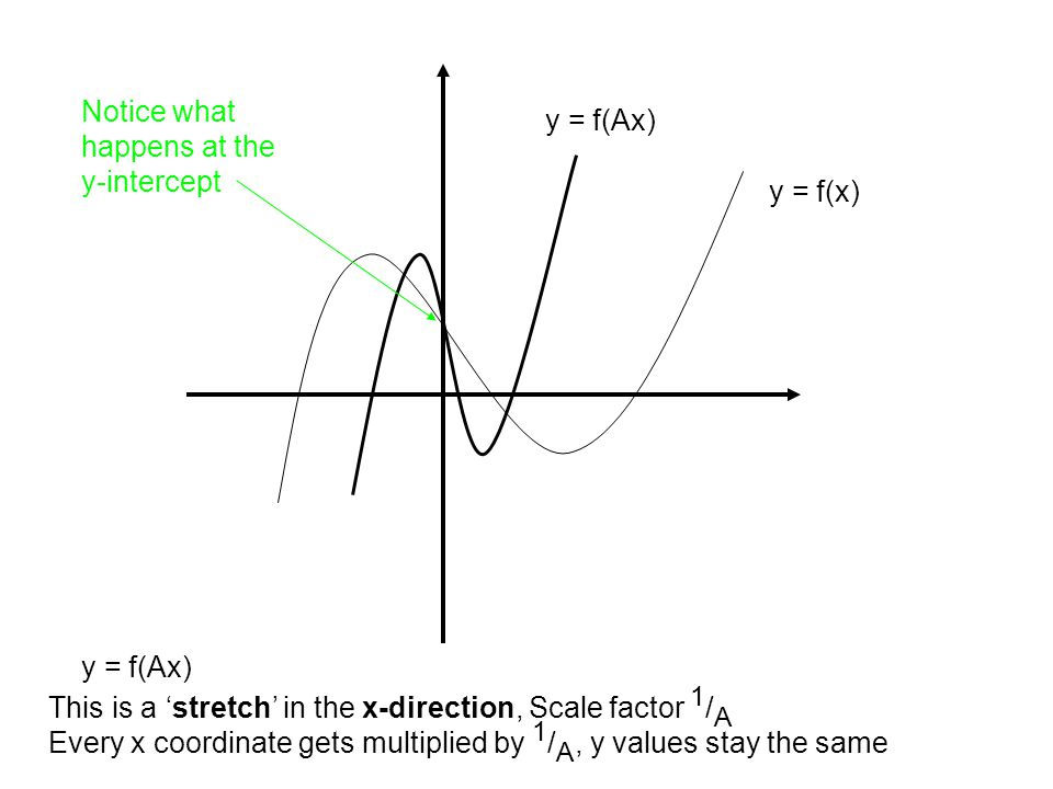 y = f(x) This is a 'stretch' in the x-direction, Scale factor 1 / A Every x coordinate gets multiplied by 1 / A, y values stay the same y = f(Ax) Notice what happens at the y-intercept y = f(Ax)