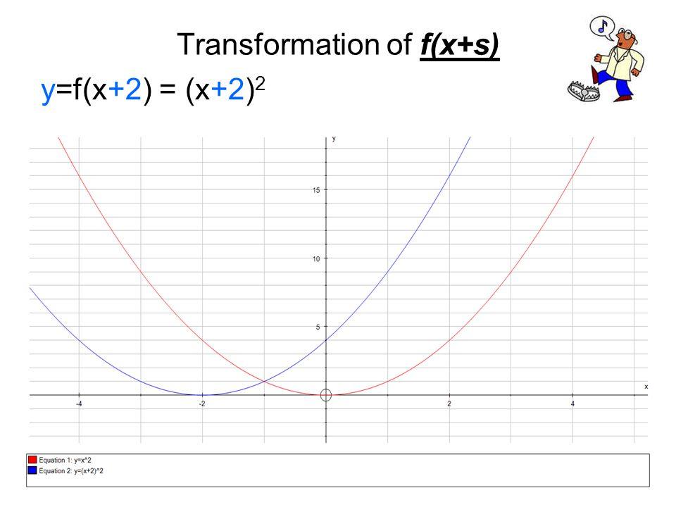 Transformation of f(x+s) y=f(x+2) = (x+2) 2