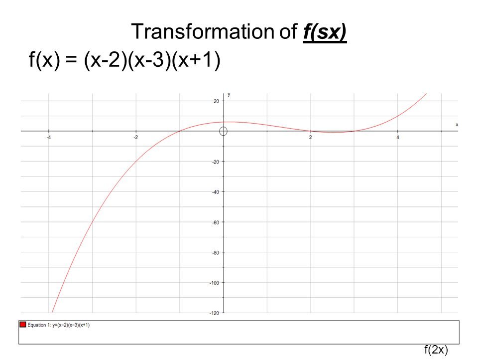 Transformation of f(sx) f(x) = (x-2)(x-3)(x+1) f(2x)