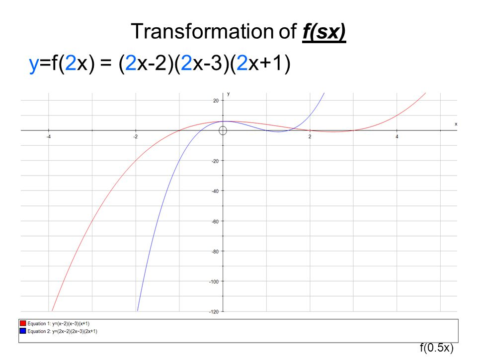 Transformation of f(sx) y=f(2x) = (2x-2)(2x-3)(2x+1) f(0.5x)