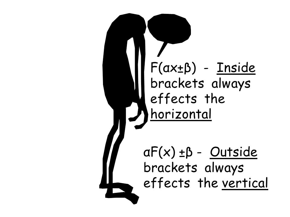 F(αx±β) - Inside brackets always effects the horizontal αF(x) ±β - Outside brackets always effects the vertical