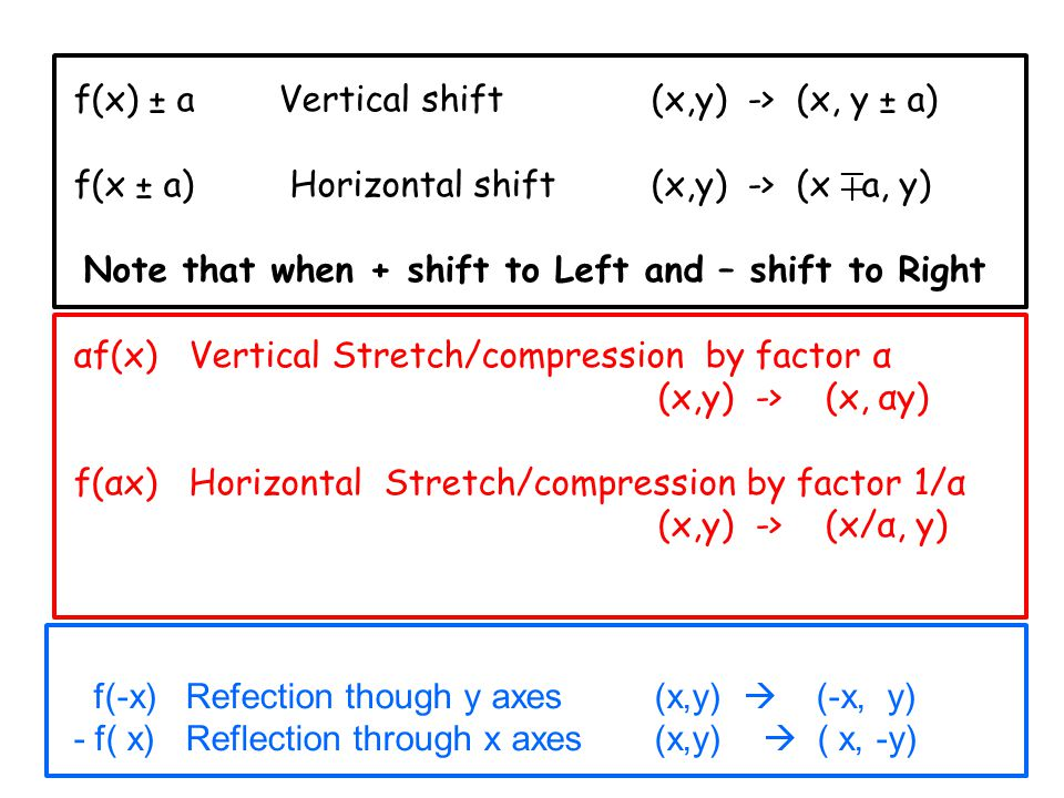 f(x) ± a Vertical shift (x,y) -> (x, y ± a) f(x ± a) Horizontal shift (x,y) -> (x a, y) Note that when + shift to Left and – shift to Right αf(x) Vertical Stretch/compression by factor α (x,y) -> (x, αy) f(αx) Horizontal Stretch/compression by factor 1/α (x,y) -> (x/α, y) f(-x) Refection though y axes (x,y)  (-x, y) - f( x) Reflection through x axes (x,y)  ( x, -y)