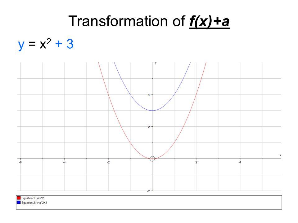 Transformation of f(x)+a y = x 2 + 3
