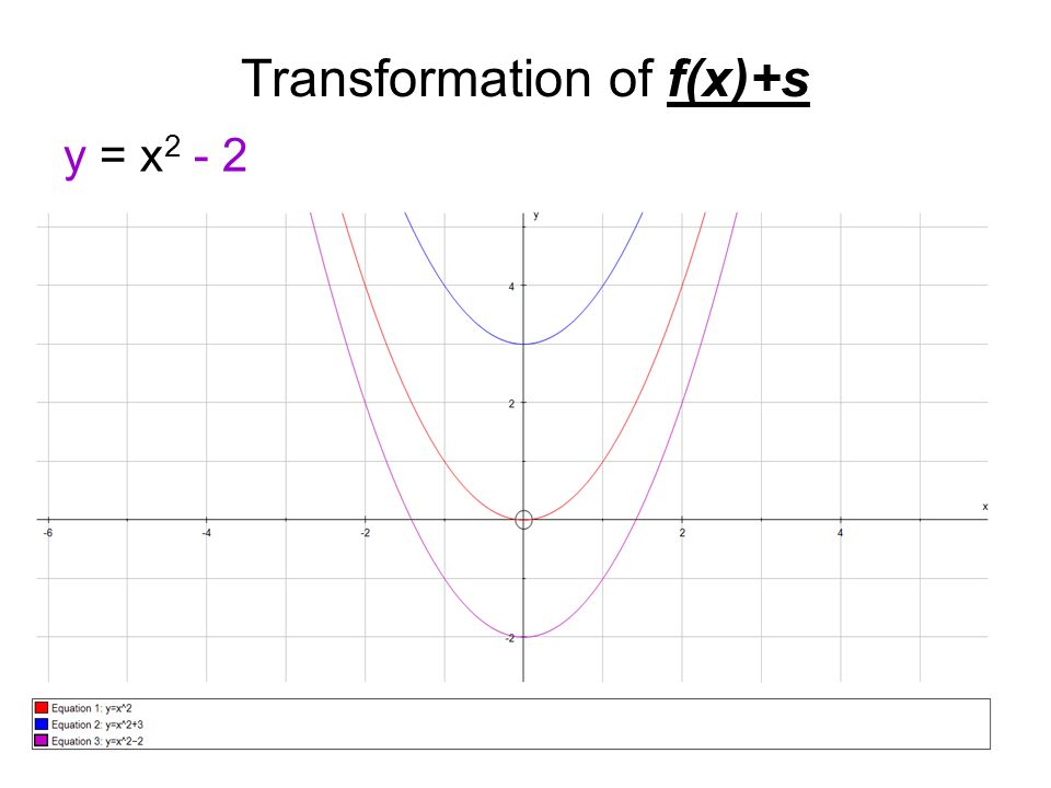 Transformation of sf(x) f(x) = (x-2)(x-3)(x+1) 2f(x)