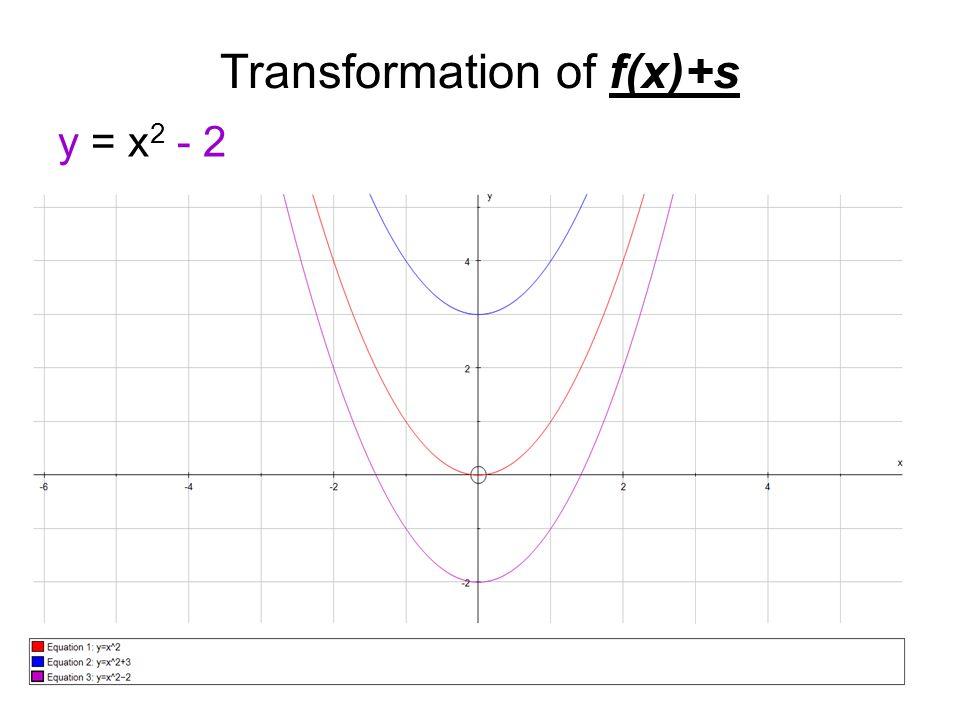 Transformation of f(x)+s y = x 2 - 2
