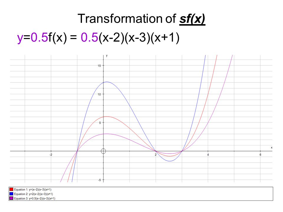 Transformation of sf(x) y=0.5f(x) = 0.5(x-2)(x-3)(x+1)