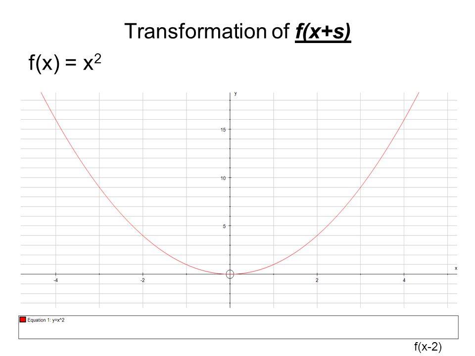 Transformation of f(x+s) f(x) = x 2 f(x-2)