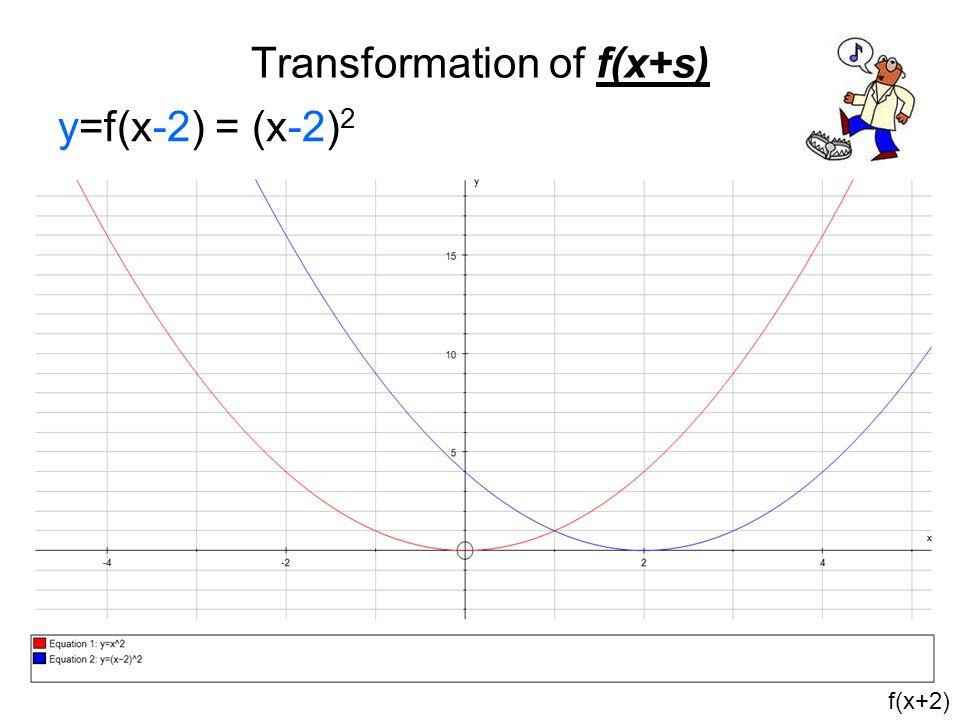 Transformation of f(x+s) y=f(x-2) = (x-2) 2 f(x+2)