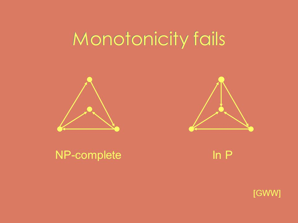 Monotonicity fails NP-complete In P [GWW]