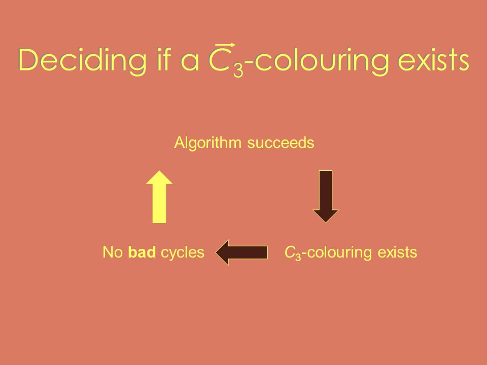 Deciding if a C 3 -colouring exists Algorithm succeeds C 3 -colouring existsNo bad cycles