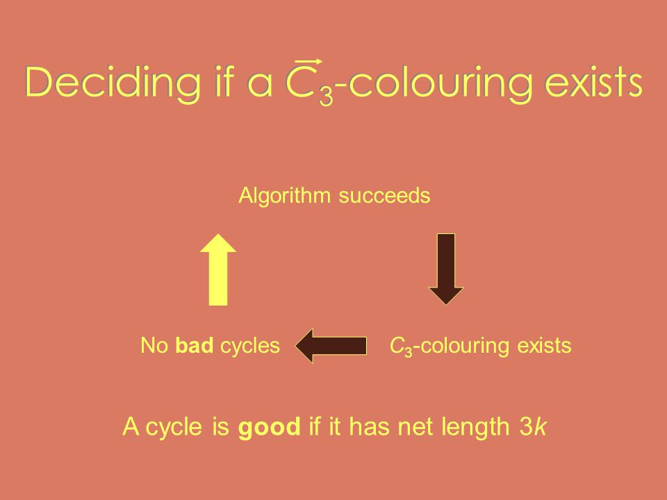 Deciding if a C 3 -colouring exists Algorithm succeeds C 3 -colouring existsNo bad cycles A cycle is good if it has net length 3k