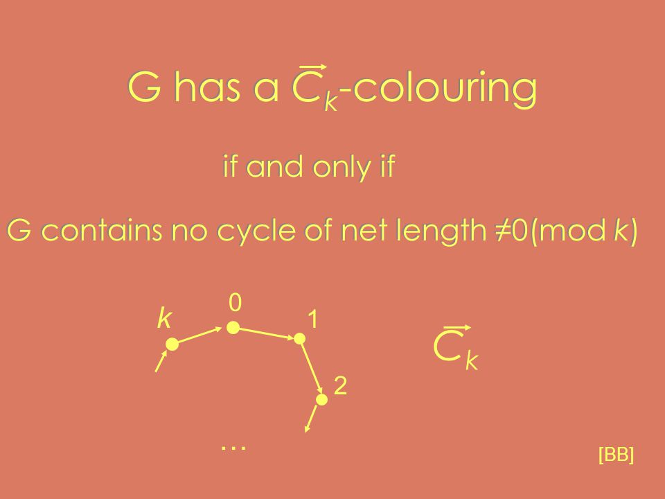 G has a C k -colouring if and only if G contains no cycle of net length ≠0(mod k) if and only if G contains no cycle of net length ≠0(mod k) 0 1 2 … k CkCk [BB]