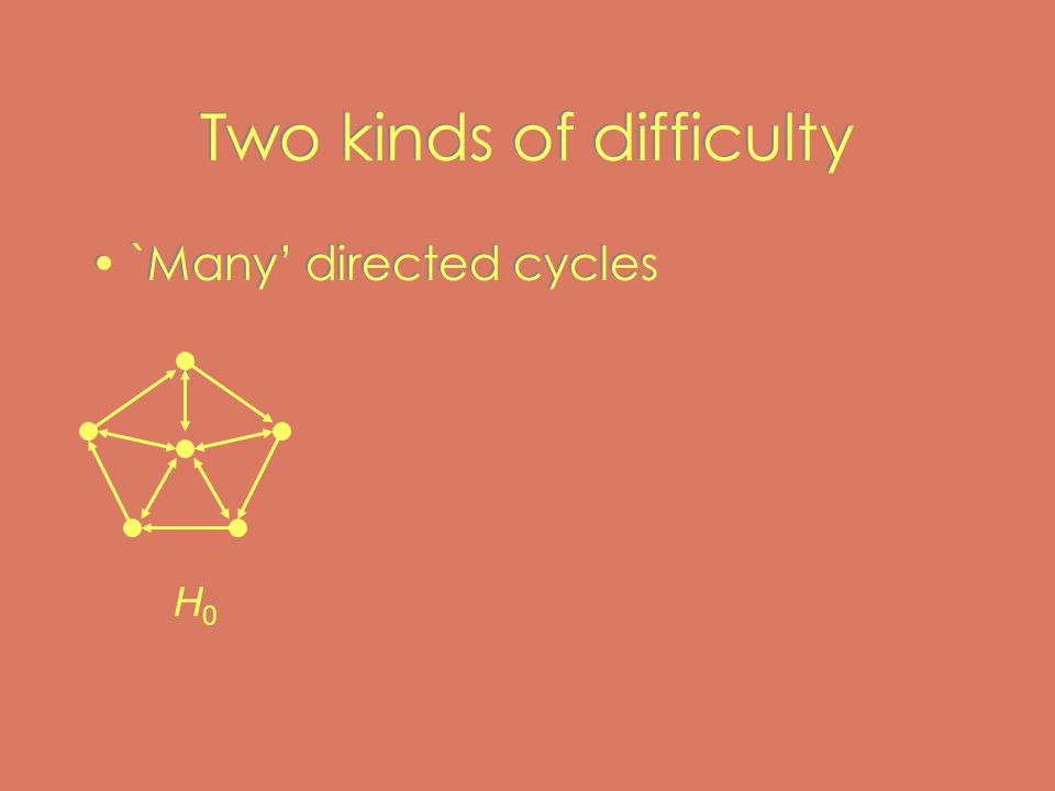 Two kinds of difficulty `Many' directed cycles H0H0