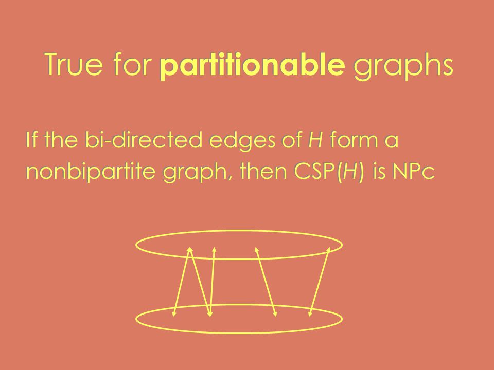 True for partitionable graphs If the bi-directed edges of H form a nonbipartite graph, then CSP(H) is NPc If the bi-directed edges of H form a nonbipartite graph, then CSP(H) is NPc
