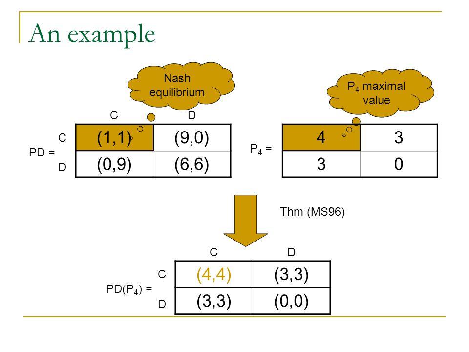 Nash equilibrium P 4 maximal value An example (1,1)(9,0) (0,9)(6,6) PD = C C D D 43 30 P 4 = (4,4)(3,3) (0,0) PD(P 4 ) = C C D D Thm (MS96)