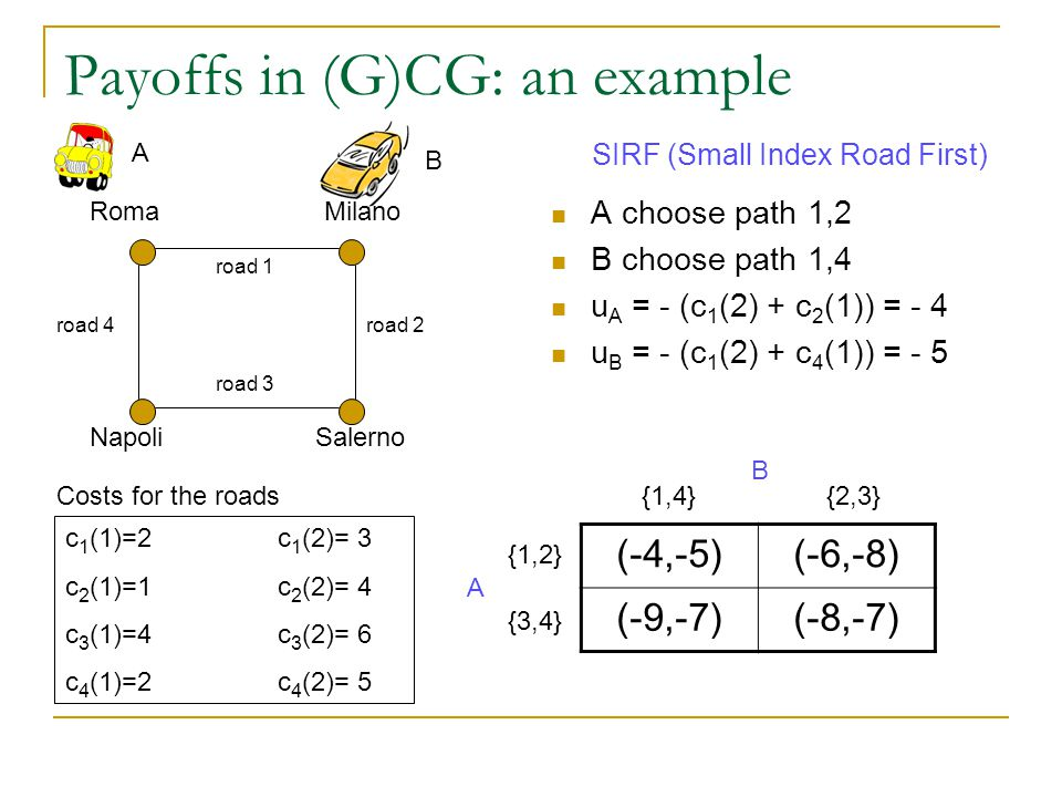 Payoffs in (G)CG: an example A choose path 1,2 B choose path 1,4 u A = - (c 1 (2) + c 2 (1)) = - 4 u B = - (c 1 (2) + c 4 (1)) = - 5 Roma Salerno Milano Napoli road 1 road 2 road 3 road 4 A B c 1 (1)=2c 1 (2)= 3 c 2 (1)=1c 2 (2)= 4 c 3 (1)=4c 3 (2)= 6 c 4 (1)=2c 4 (2)= 5 Costs for the roads SIRF (Small Index Road First) (-4,-5)(-6,-8) (-9,-7)(-8,-7) {1,2} {3,4} {1,4}{2,3} B A