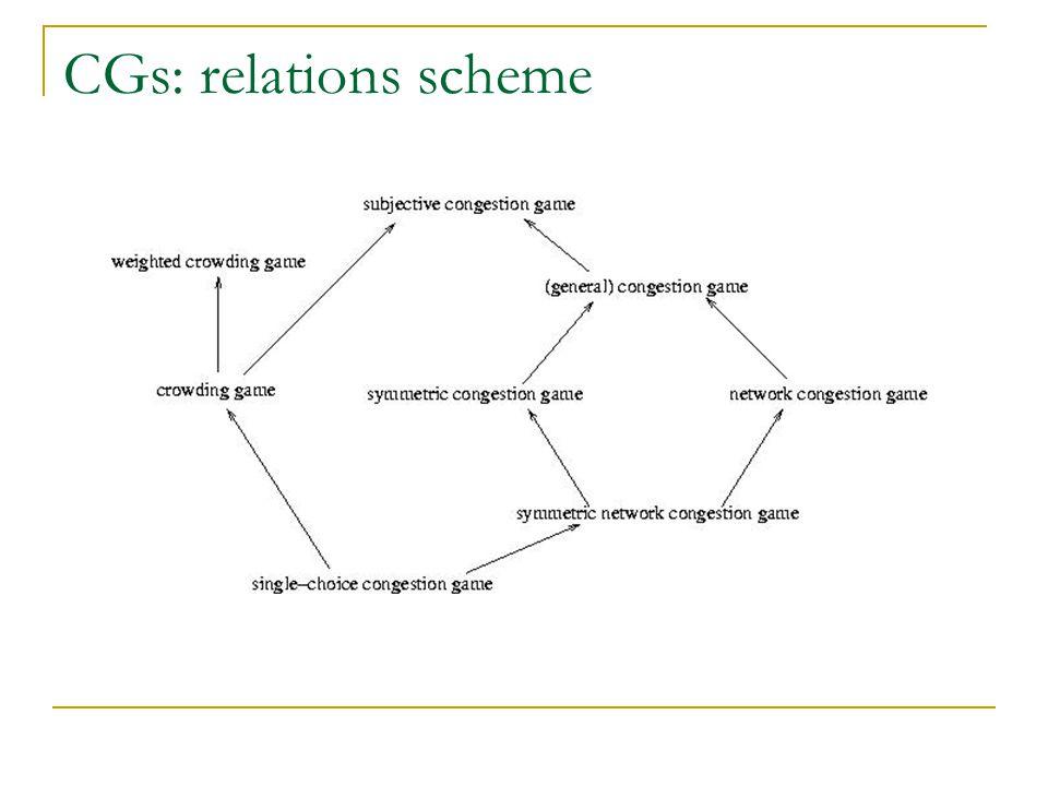 CGs: relations scheme