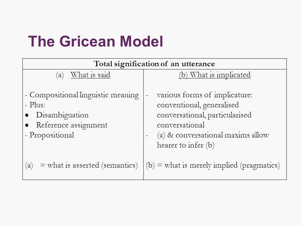 The Gricean Model Total signification of an utterance (a)What is said - Compositional linguistic meaning - Plus:  Disambiguation  Reference assignment - Propositional (a)= what is asserted (semantics) (b) What is implicated -various forms of implicature: conventional, generalised conversational, particularised conversational -(a) & conversational maxims allow hearer to infer (b) (b) = what is merely implied (pragmatics)