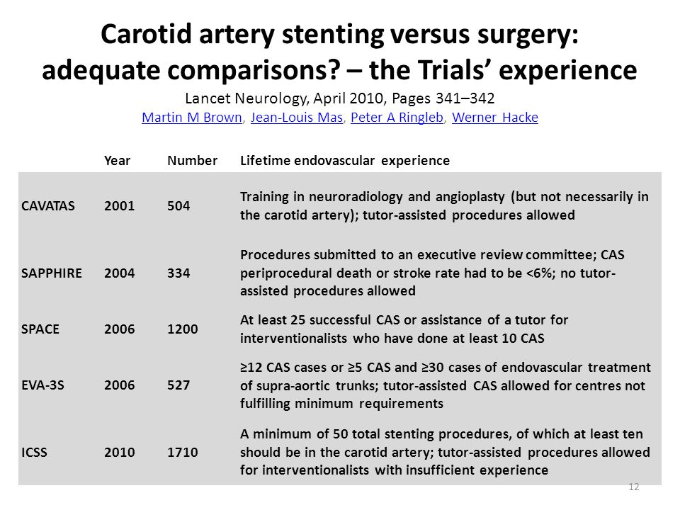 Carotid artery stenting versus surgery: adequate comparisons.