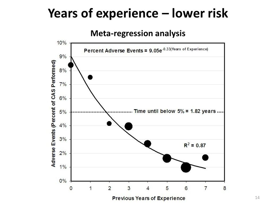 Years of experience – lower risk Meta-regression analysis 14