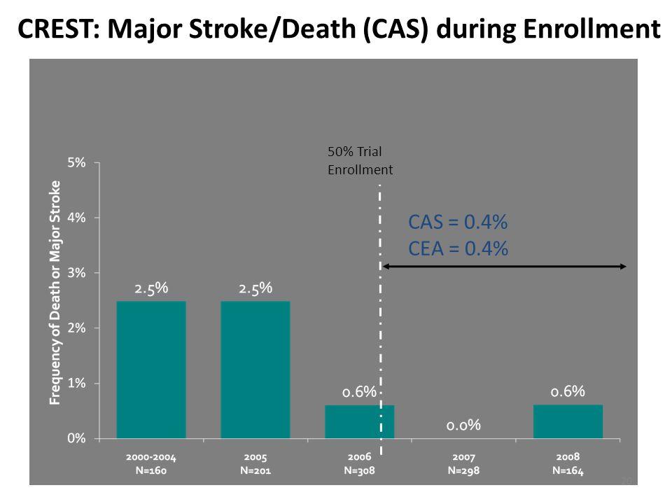 CREST: Major Stroke/Death (CAS) during Enrollment 50% Trial Enrollment CAS = 0.4% CEA = 0.4% 20