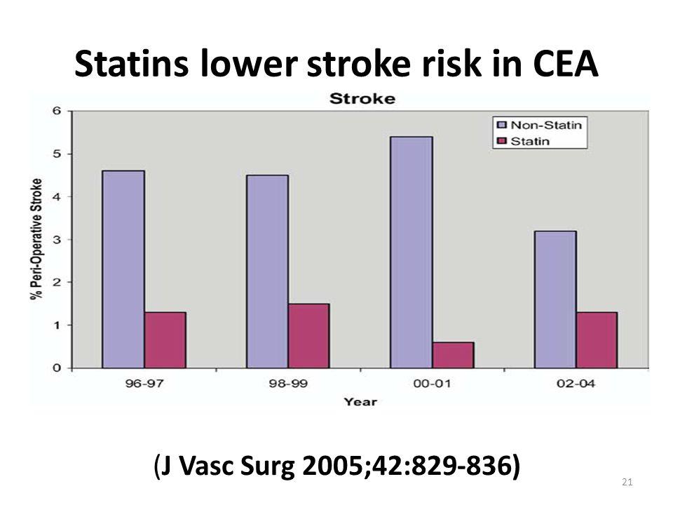 Statins lower stroke risk in CEA (J Vasc Surg 2005;42:829-836) 21