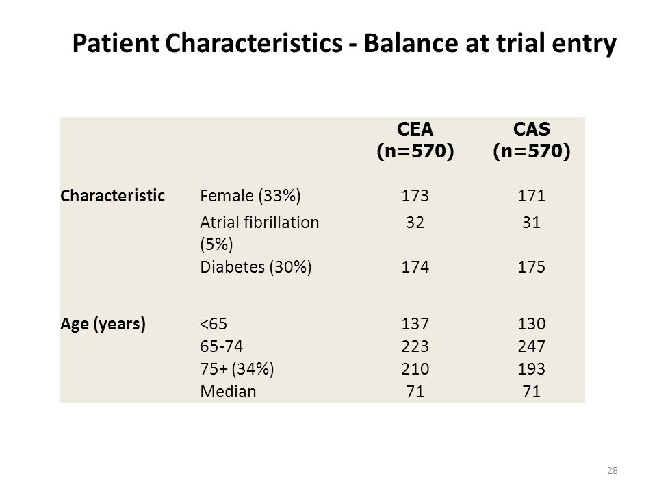 Patient Characteristics - Balance at trial entry CEA (n=570) CAS (n=570) CharacteristicFemale (33%)173171 Atrial fibrillation (5%) 3231 Diabetes (30%)174175 Age (years)<65137130 65-74223247 75+ (34%)210193 Median71 28