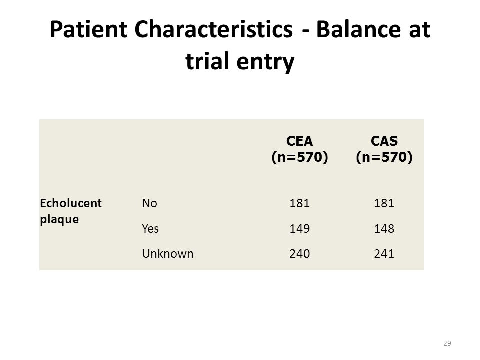 Patient Characteristics - Balance at trial entry CEA (n=570) CAS (n=570) Echolucent plaque No181 Yes149148 Unknown240241 29
