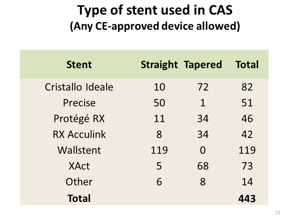 Type of stent used in CAS (Any CE-approved device allowed) StentStraightTaperedTotal Cristallo Ideale107282 Precise50151 Protégé RX113446 RX Acculink83442 Wallstent1190 XAct56873 Other6814 Total443 33