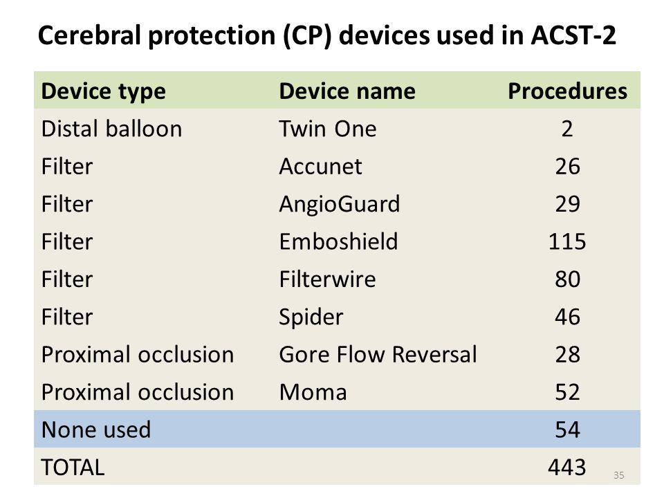 Cerebral protection (CP) devices used in ACST-2 Device typeDevice nameProcedures Distal balloonTwin One2 FilterAccunet26 FilterAngioGuard29 FilterEmbo