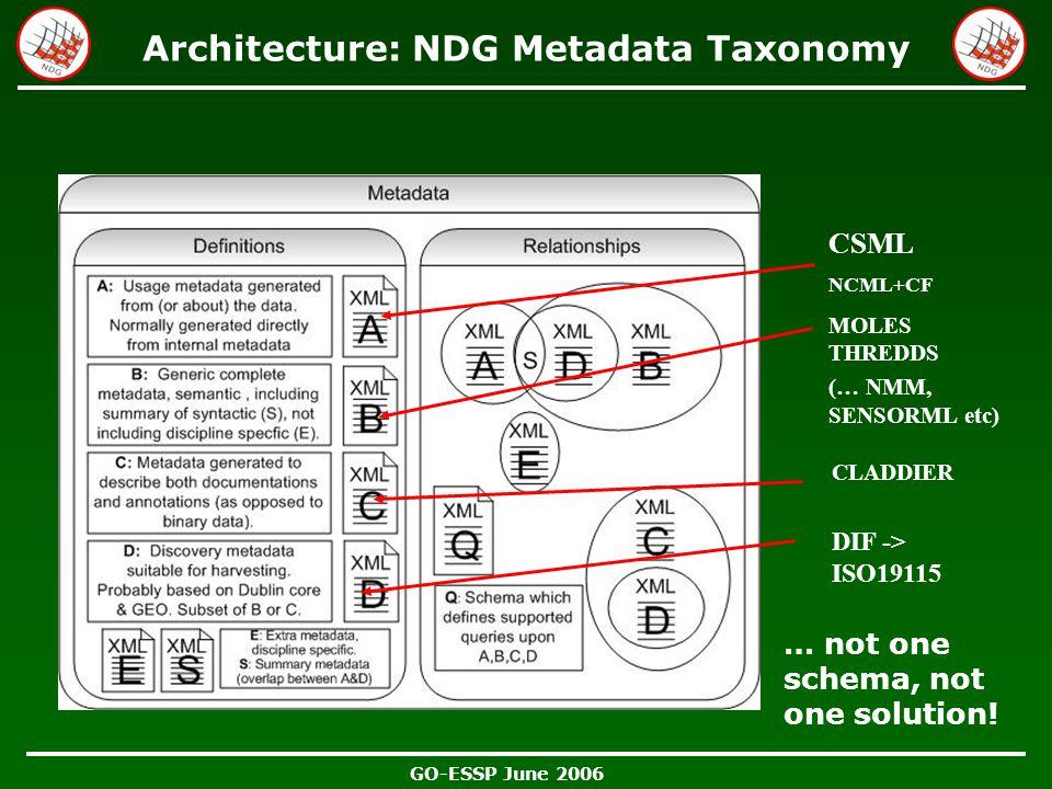 GO-ESSP June 2006 Architecture: NDG Metadata Taxonomy … not one schema, not one solution! CSML NCML+CF MOLES THREDDS (… NMM, SENSORML etc) DIF -> ISO1