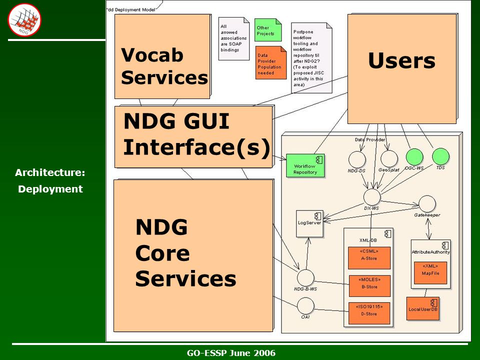 GO-ESSP June 2006 Architecture: Deployment NDG Core Services Users NDG GUI Interface(s) Vocab Services