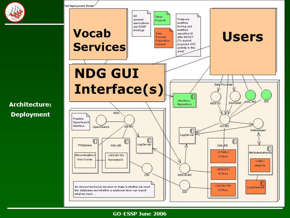 GO-ESSP June 2006 Architecture: Deployment Users NDG GUI Interface(s) Vocab Services