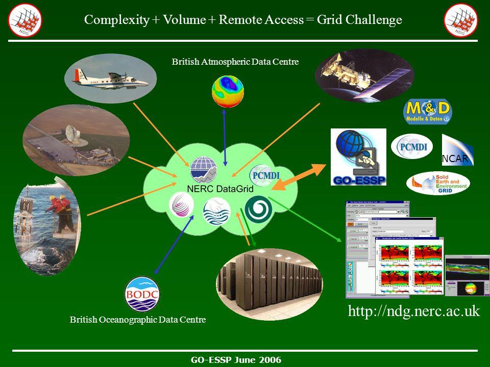 GO-ESSP June 2006 http://ndg.nerc.ac.uk British Atmospheric Data Centre British Oceanographic Data Centre Complexity + Volume + Remote Access = Grid Challenge NCAR