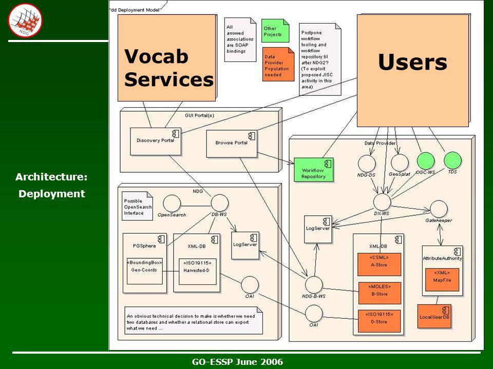 GO-ESSP June 2006 Architecture: Deployment Users Vocab Services