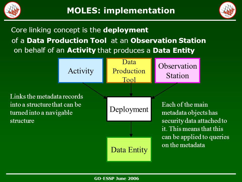 GO-ESSP June 2006 MOLES: implementation Core linking concept is the deployment Deployment Activity on behalf of an Activity of a Data Production Toola