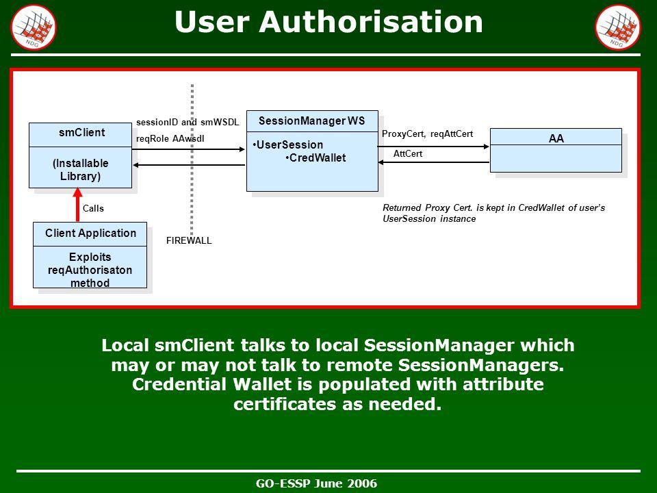 GO-ESSP June 2006 User Authorisation smClient UserSession CredWallet UserSession CredWallet SessionManager WS AA ProxyCert, reqAttCert AttCert session