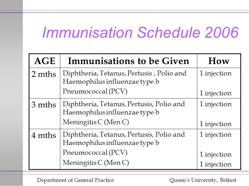 Department of General Practice Queen's University, Belfast Immunisation Schedule 2006 AGEImmunisations to be GivenHow 2 mths Diphtheria, Tetanus, Pertusis, Polio and Haemophilus influenzae type b Pneumococcal (PCV) 1 injection 3 mths Diphtheria, Tetanus, Pertusis, Polio and Haemophilus influenzae type b Meningitis C (Men C) 1 injection 4 mths Diphtheria, Tetanus, Pertusis, Polio and Haemophilus influenzae type b Pneumococcal (PCV) Meningitis C (Men C) 1 injection