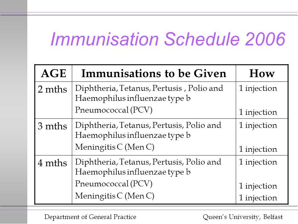 Department of General Practice Queen's University, Belfast Immunisation Schedule 2006 AGEImmunisations to be GivenHow 2 mths Diphtheria, Tetanus, Pert
