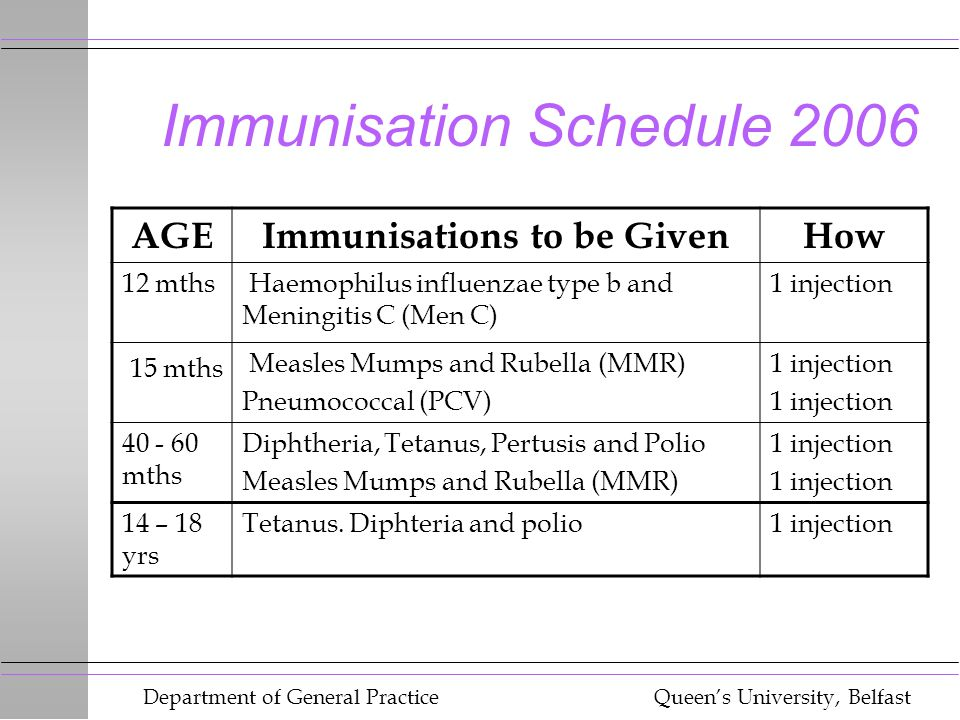 Department of General Practice Queen's University, Belfast Immunisation Schedule 2006 AGEImmunisations to be GivenHow 12 mths Haemophilus influenzae type b and Meningitis C (Men C) 1 injection 15 mths Measles Mumps and Rubella (MMR) Pneumococcal (PCV) 1 injection mths Diphtheria, Tetanus, Pertusis and Polio Measles Mumps and Rubella (MMR) 1 injection 14 – 18 yrs Tetanus.