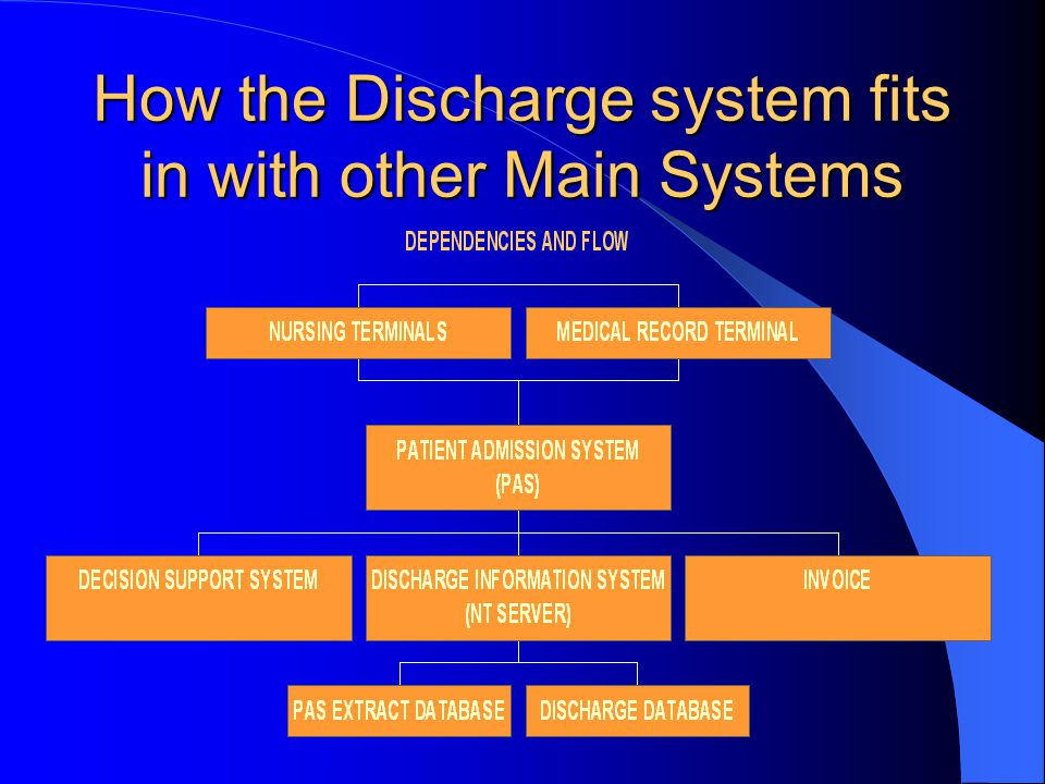 How the Discharge system fits in with other Main Systems