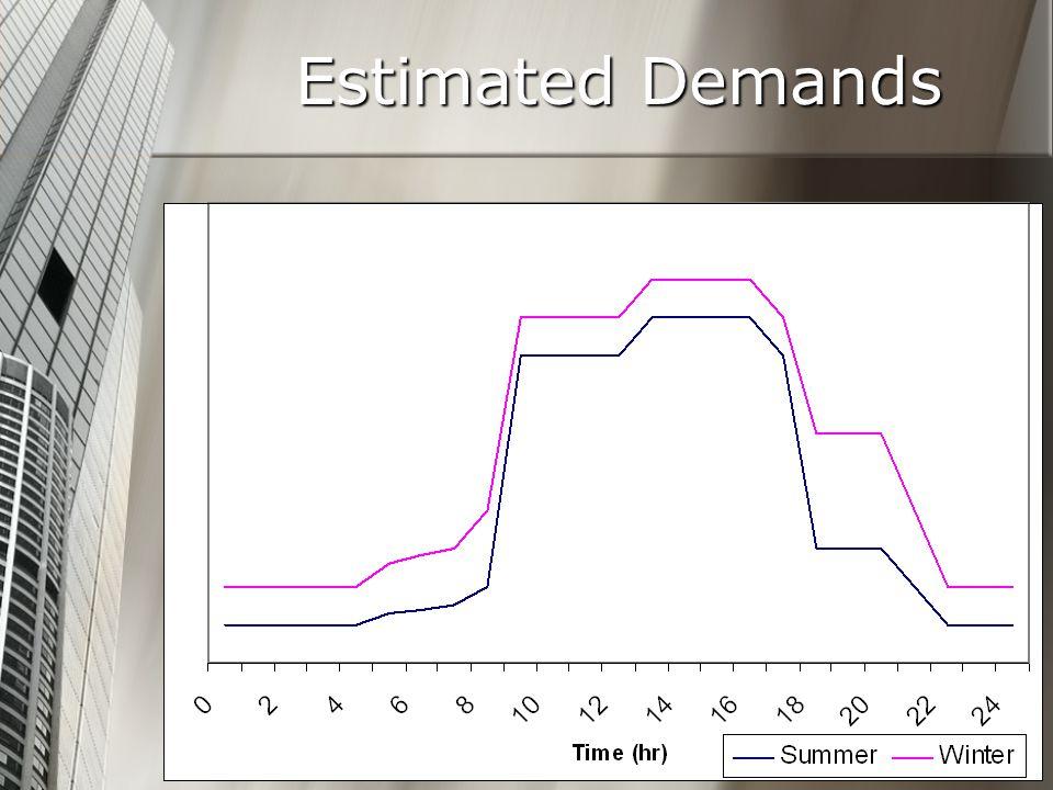 Estimated Demands