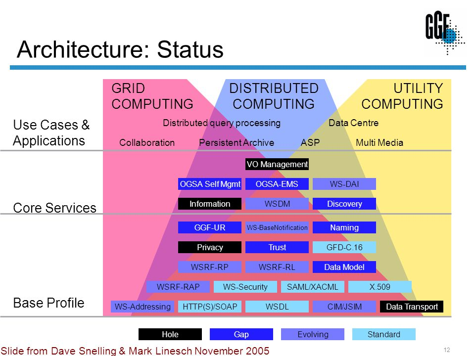 12 Architecture: Status GRID COMPUTING UTILITY COMPUTING DISTRIBUTED COMPUTING Core Services Base Profile WS-Addressing Privacy WS-BaseNotification CIM/JSIM WSRF-RAP WSDM WS-Security Naming OGSA-EMSOGSA Self Mgmt GFD-C.16 GGF-UR Data Model HTTP(S)/SOAP Discovery SAML/XACML WSDL WSRF-RL Trust WS-DAI VO Management Information Distributed query processing ASP Data Centre Use Cases & Applications CollaborationMulti MediaPersistent Archive Data Transport WSRF-RP X.509 StandardEvolvingGapHole Slide from Dave Snelling & Mark Linesch November 2005