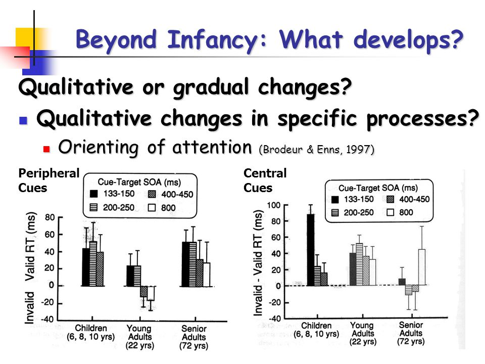 Beyond Infancy: What develops. Qualitative or gradual changes.