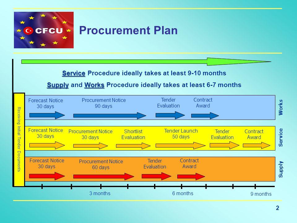 2 Procurement Plan 3 months6 months 9 months Service Service Procedure ideally takes at least 9-10 months Supply Works Supply and Works Procedure idea