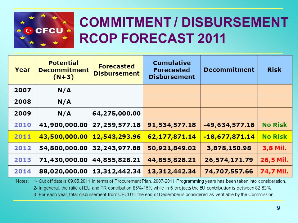 9 COMMITMENT / DISBURSEMENT RCOP FORECAST 2011 Notes: 1- Cut off date is 09.05.2011 in terms of Procurement Plan.