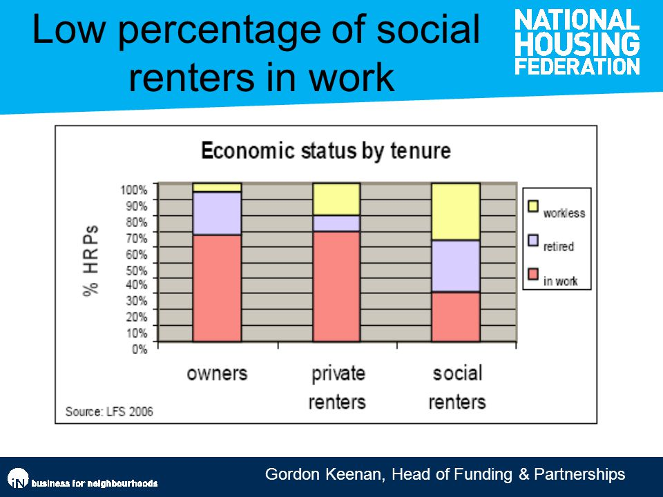 Gordon Keenan, Head of Funding & Partnerships Low percentage of social renters in work