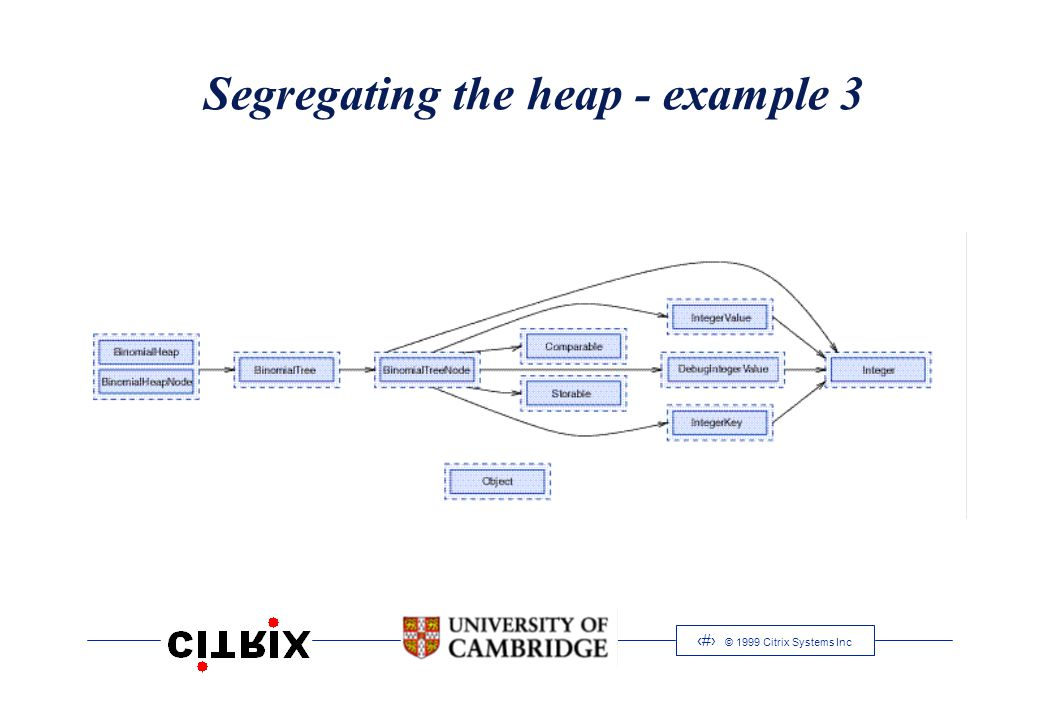 10 © 1999 Citrix Systems Inc Segregating the heap - example 3