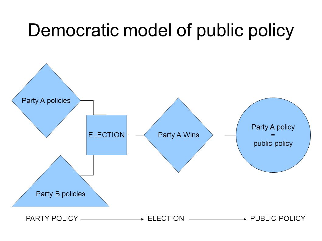 Democratic model of public policy Party A policies ELECTION Party A Wins Party A policy = public policy Party B policies PARTY POLICY ELECTION PUBLIC POLICY