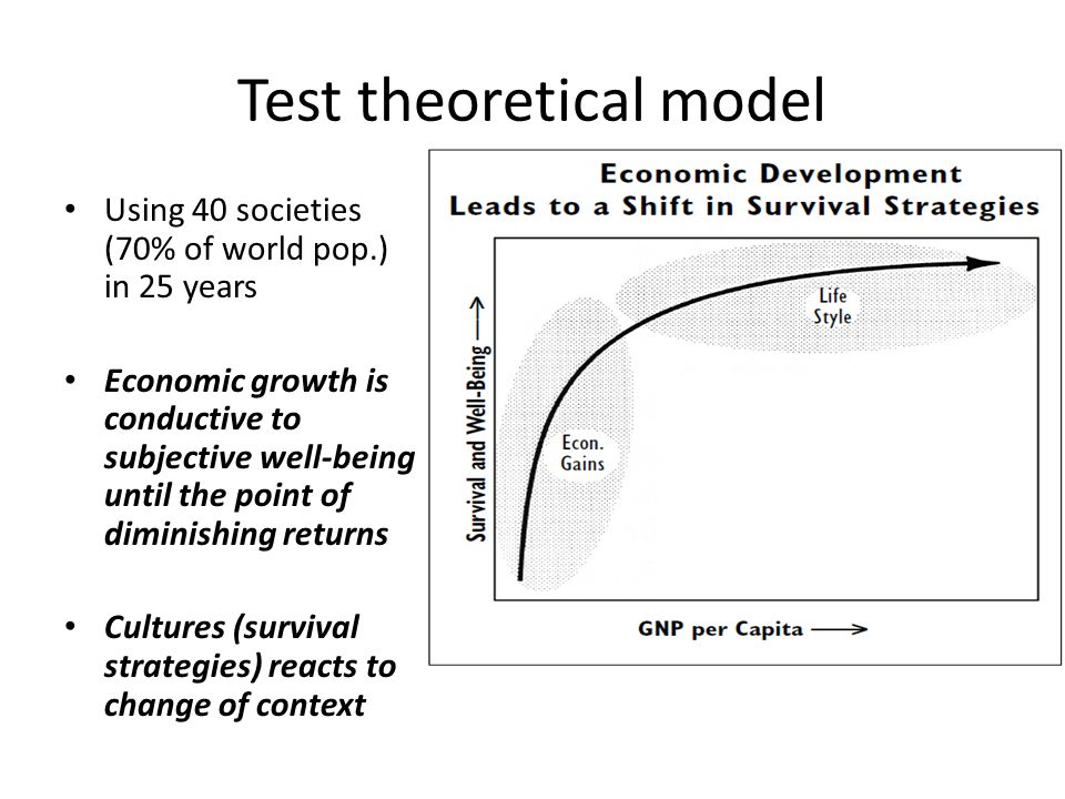 Test theoretical model Using 40 societies (70% of world pop.) in 25 years Economic growth is conductive to subjective well-being until the point of diminishing returns Cultures (survival strategies) reacts to change of context
